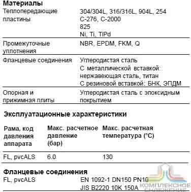 Пластинчатый теплообменник Funke FP 160 Сарапул